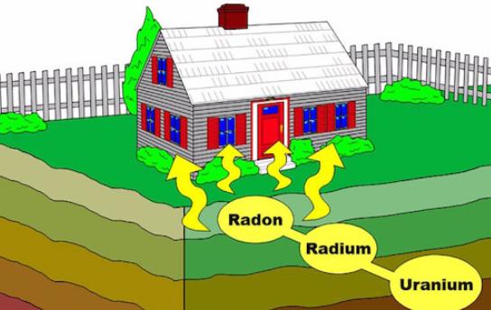 What is radon gas
